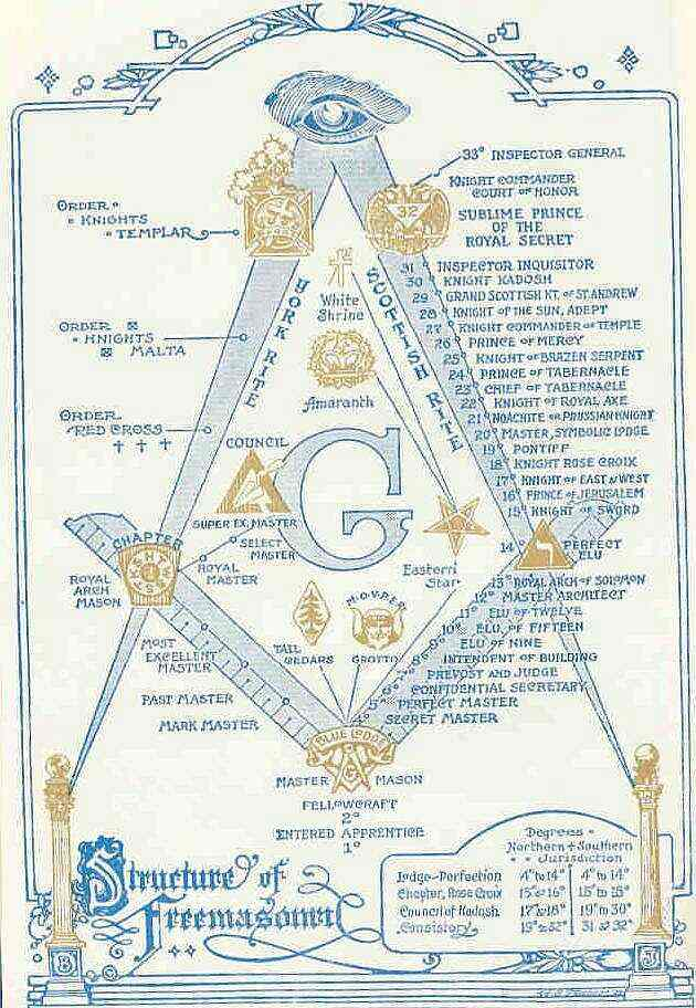 The 'Scottish' Rite of Freemasonry - 33 Degree's of